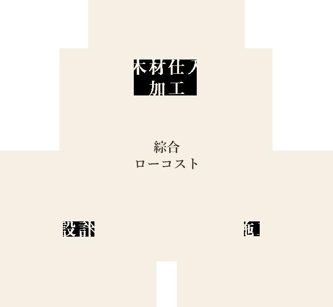 総合ローコスト